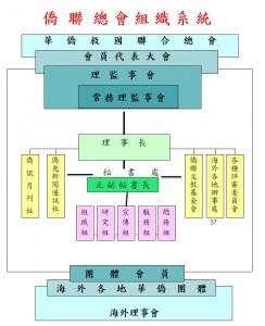 僑聯總會組織系統圖